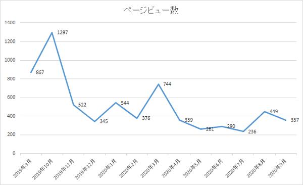 ページビューグラフ